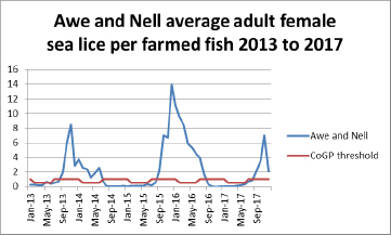 Awe and Nell average adult female sea lice per farmed fish 2013 to 2017